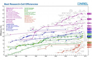 NREL solar cell efficiency chart