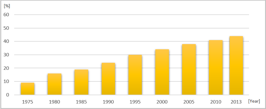 Solar cell efficiency in % from 1975 to 2013