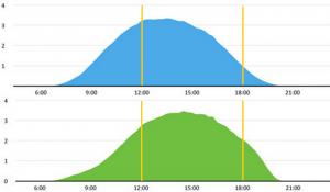 South (blue) and west (green) facing solar panel electricity generation