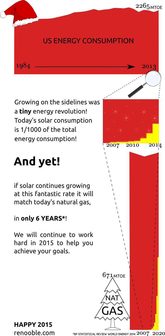 growth of solar consumption vs. energy consumption